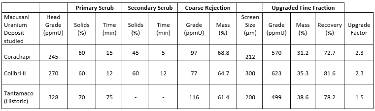 Table 1 Select Results from Corachapi and Colibri II Deposit and Historical Results from Tantamaco